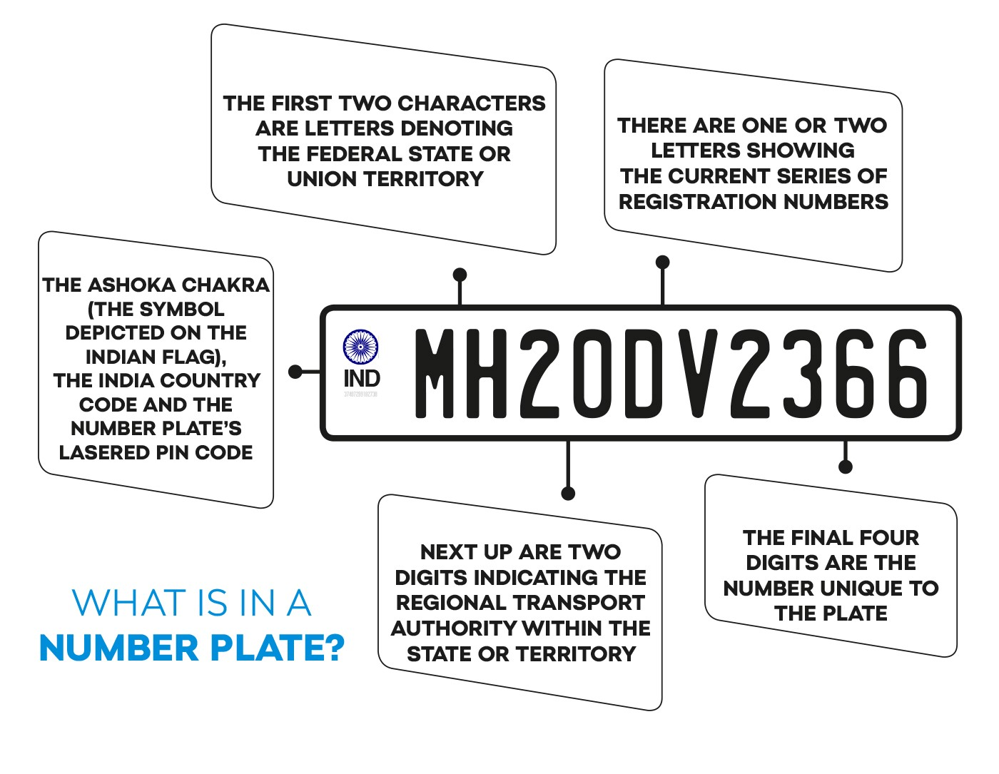 What is in a number plate?