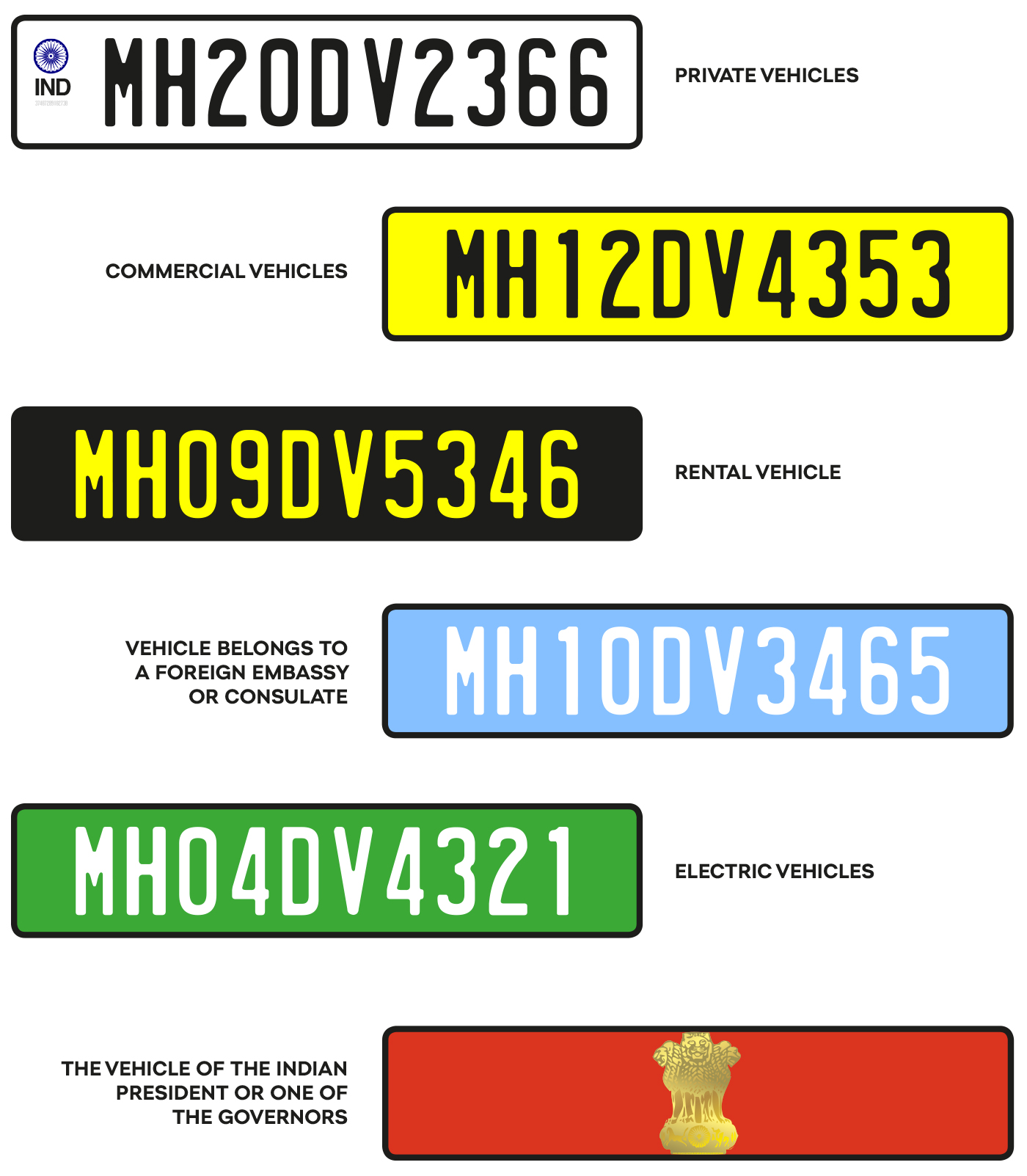 Deciphering Number Plates: India - ŠKODA Storyboard