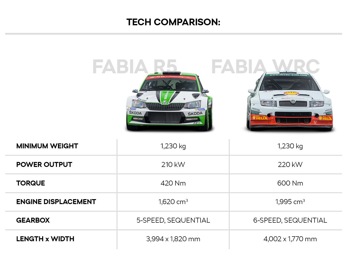 Tech comparison