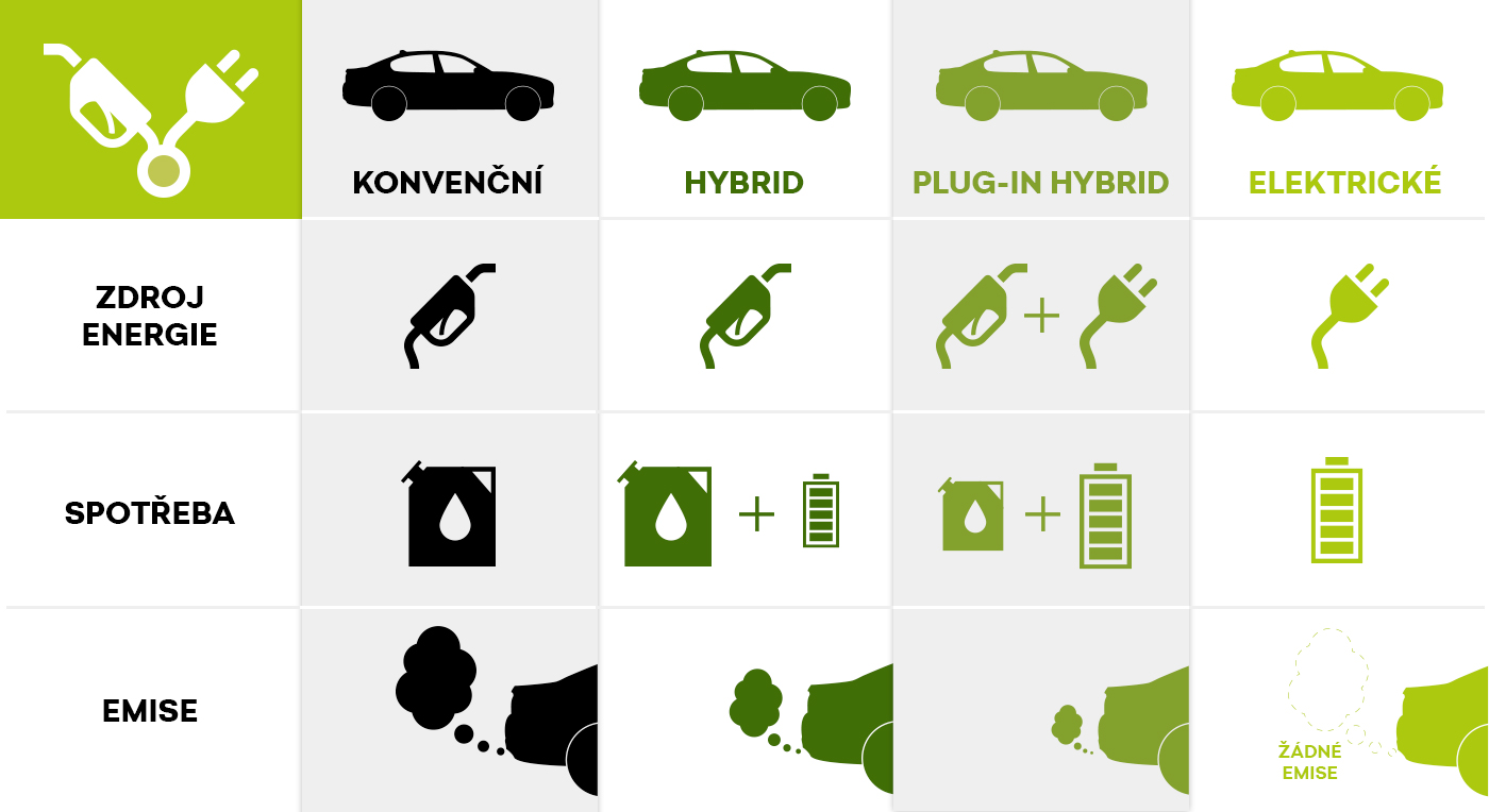 Druhy elektromobilů