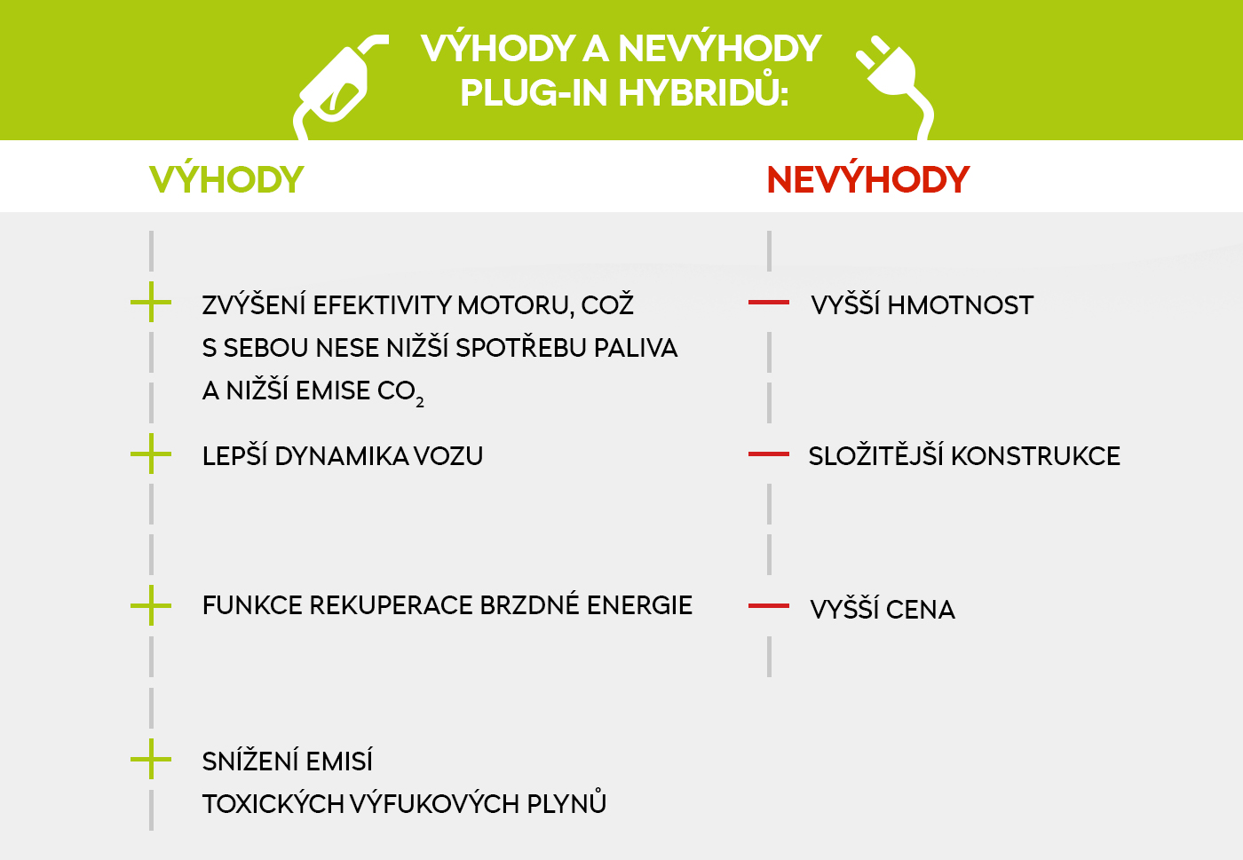 Výhody a nevýhody plug-in hybridů