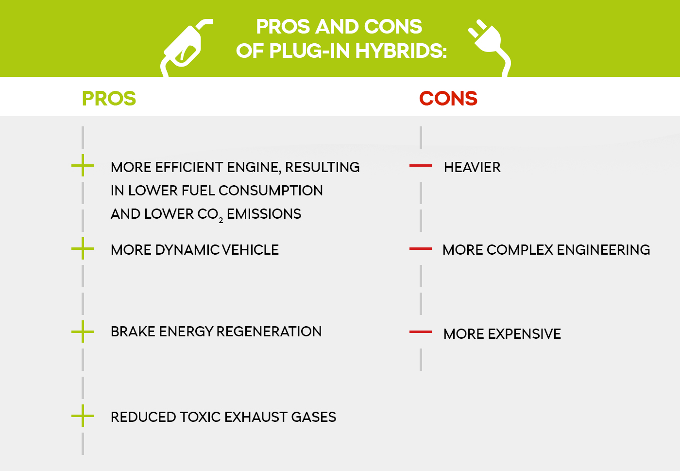 Pros and cons of plug-in hybrids