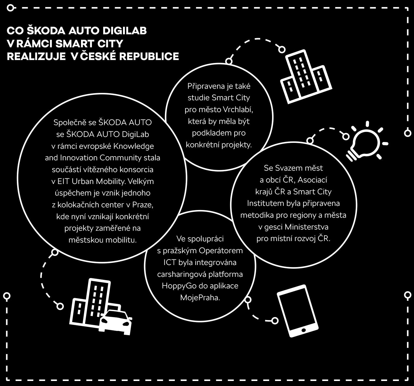 Co ŠKODA AUTO DigiLab v rámci Smart City realizuje v České republice