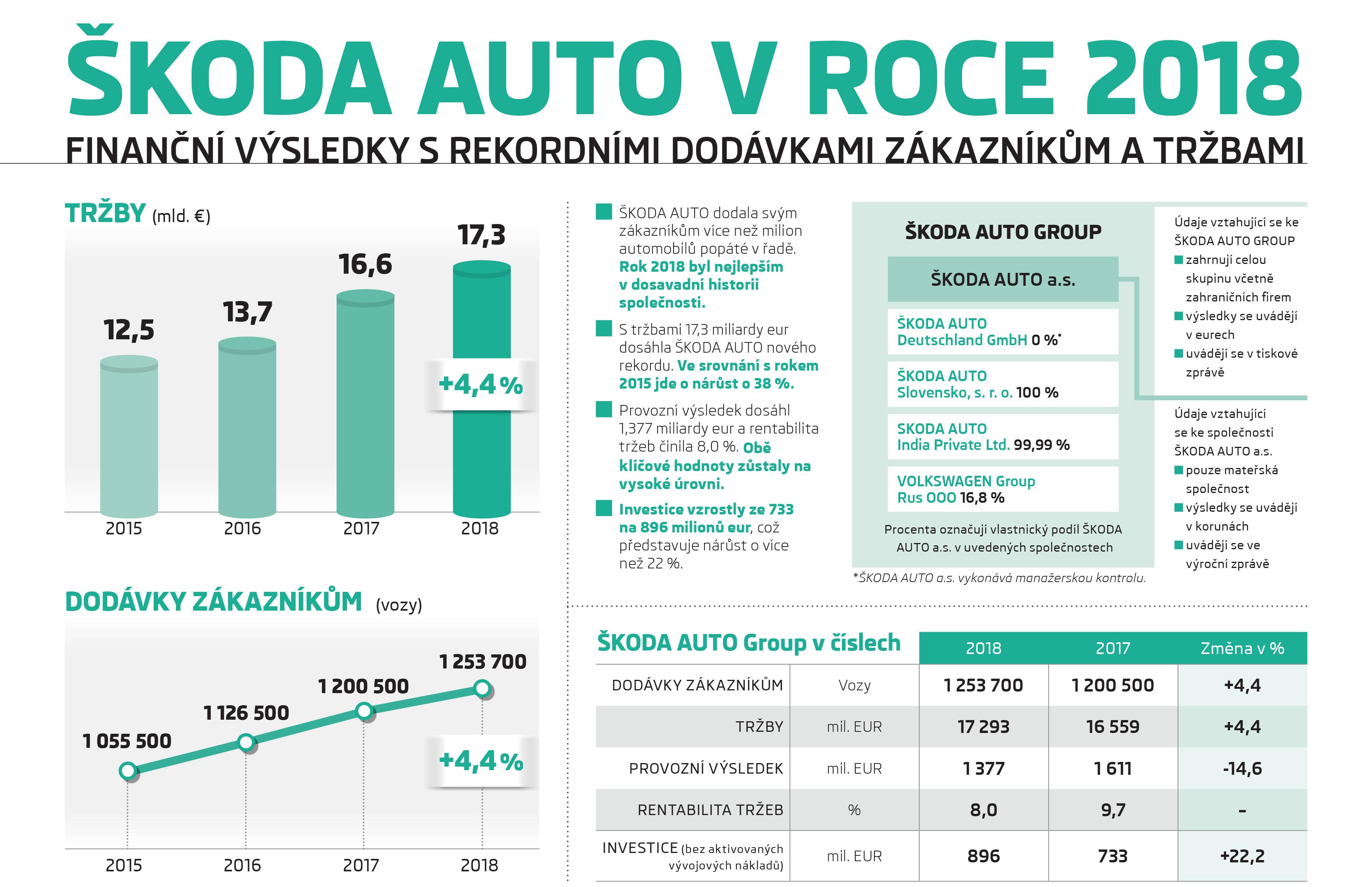 Infografika: ŠKODA AUTO dosáhla v roce 2018 rekordních dodávek zákazníkům a tržeb