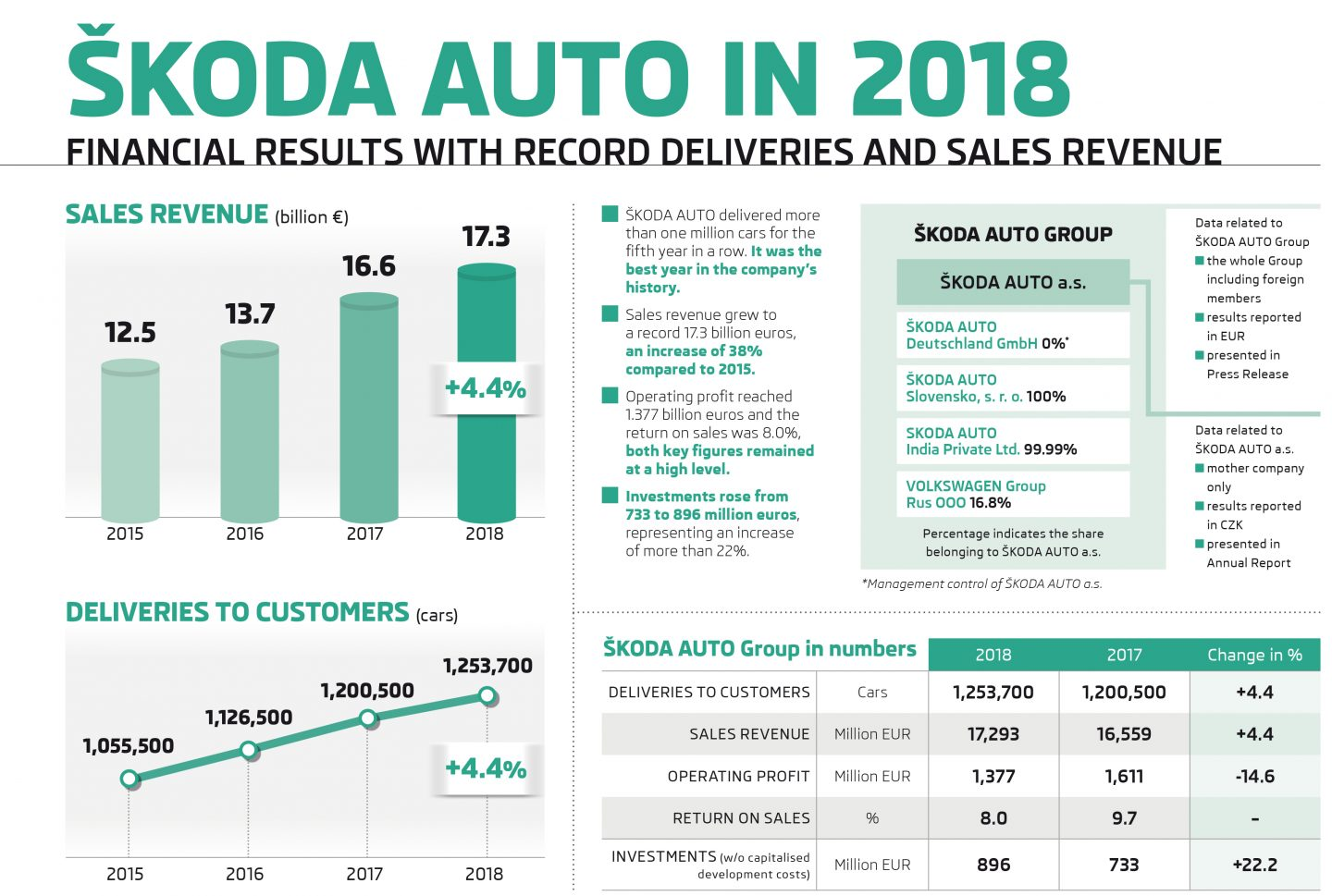 Infografika: ŠKODA AUTO achieves record year for deliveries and sales revenue in 2018