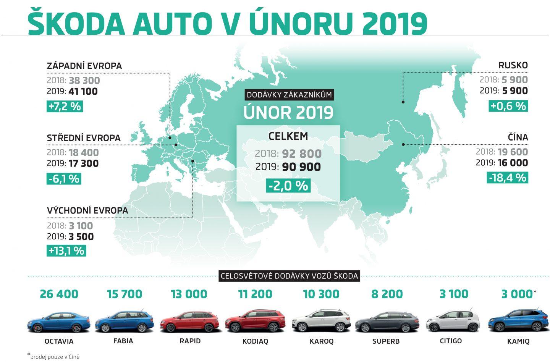 Infografika: ŠKODA v únoru dodala zákazníkům 90 900 vozů