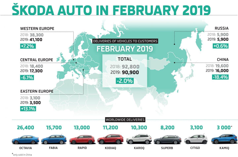 Infografik: ŠKODA liefert im Februar 90.900 Fahrzeuge aus