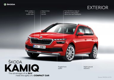 ŠKODA KAMIQ – the new city SUV