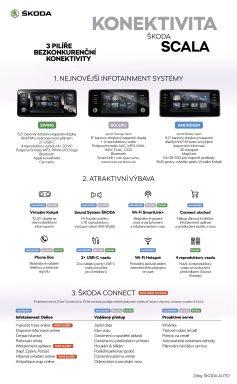SCALA Konektivita
