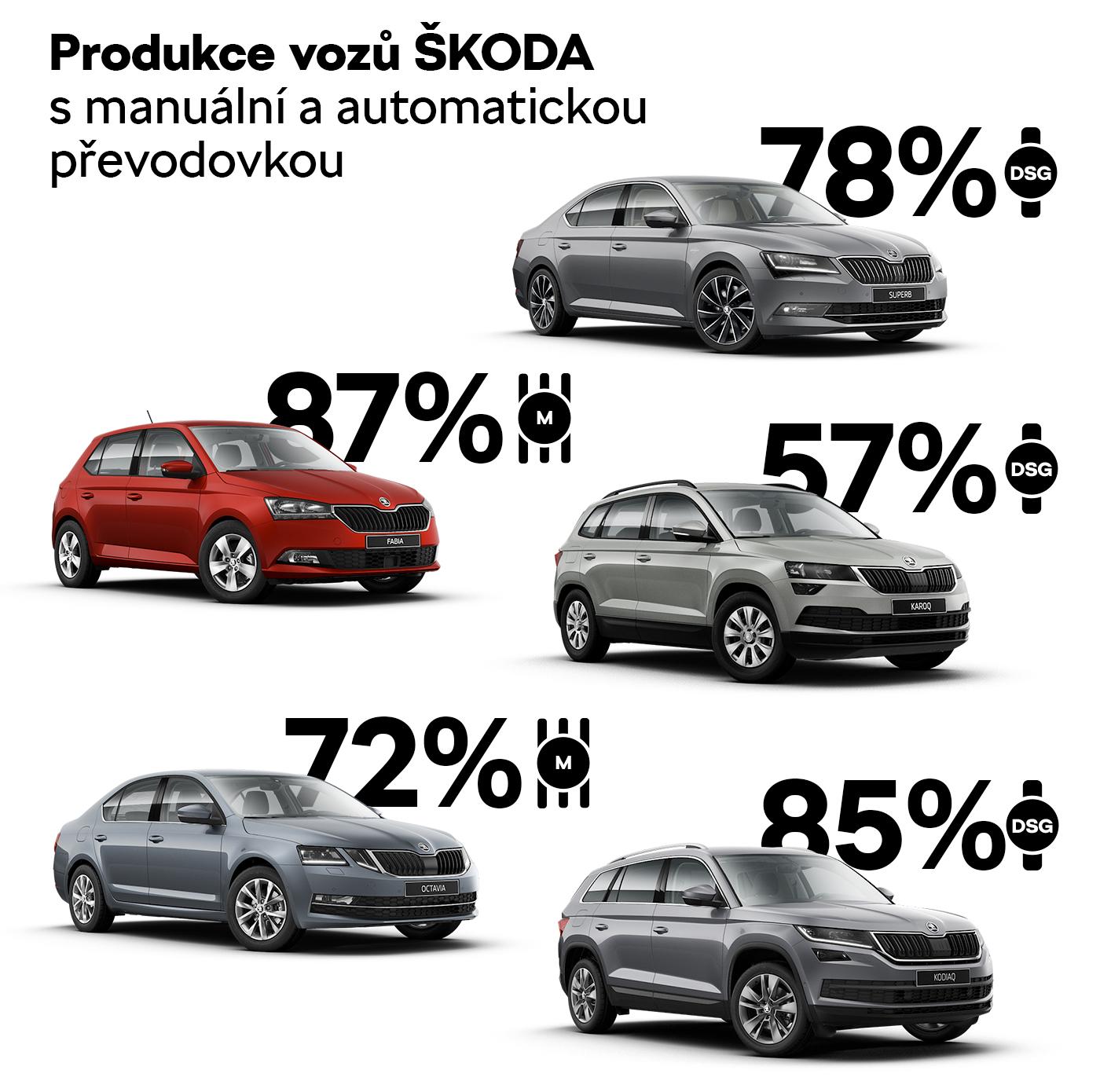 Produkce vozů ŠKODA s manuální a automatickou převodovkou
