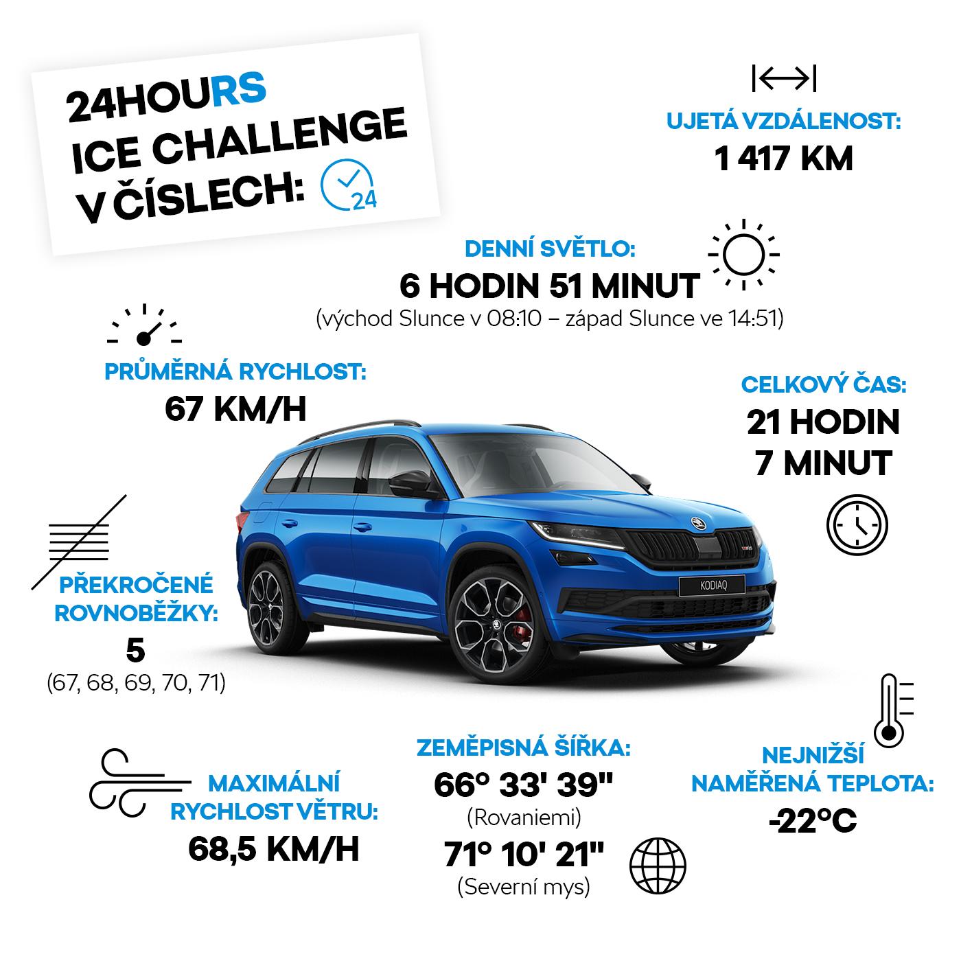 24houRS Ice Challenge v číslech
