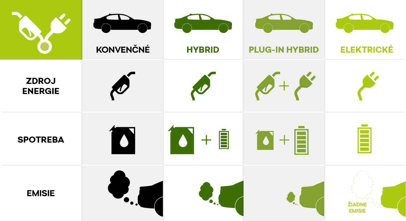 Druhy elektromobilov