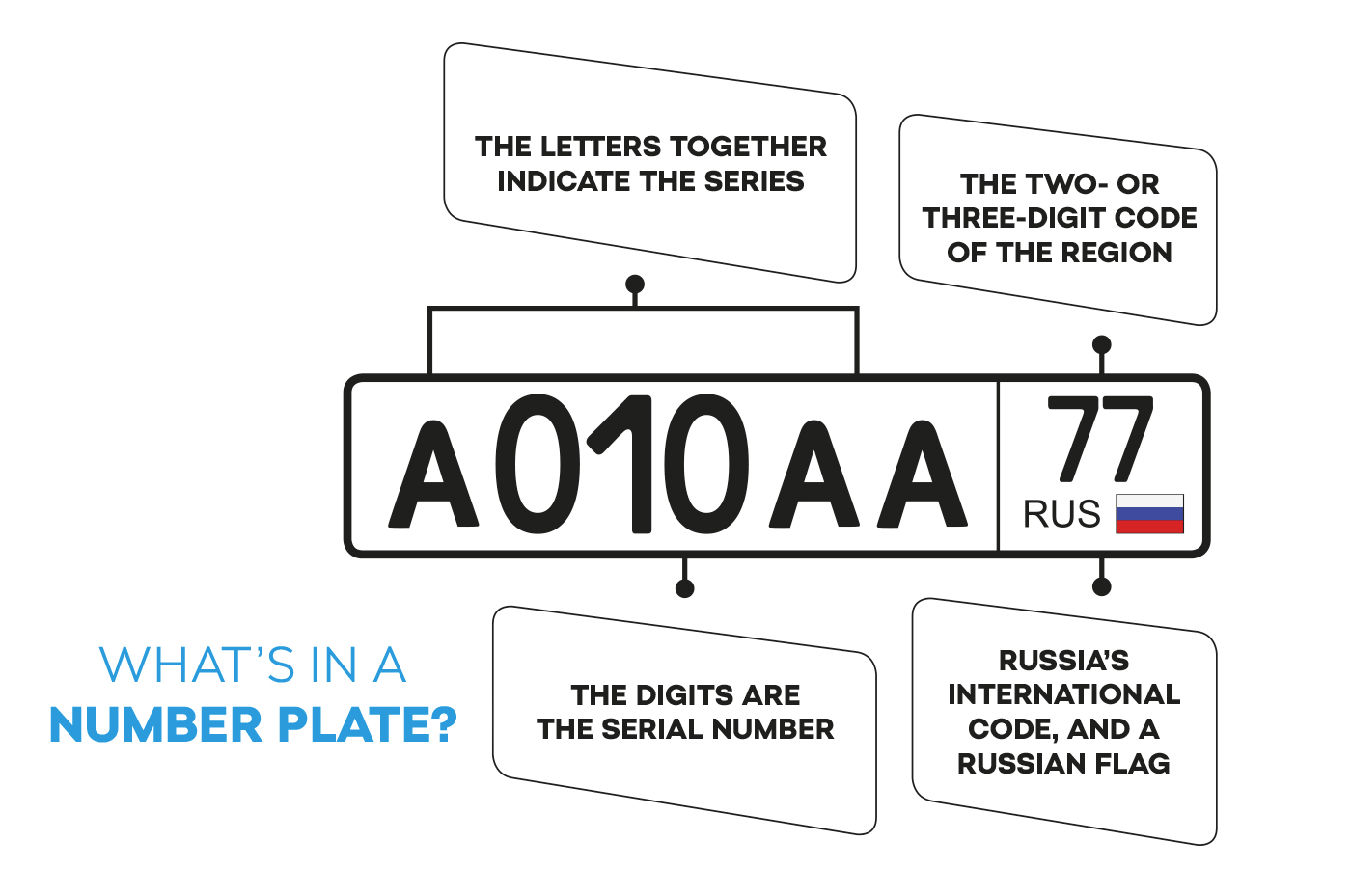 What's in a number plate?