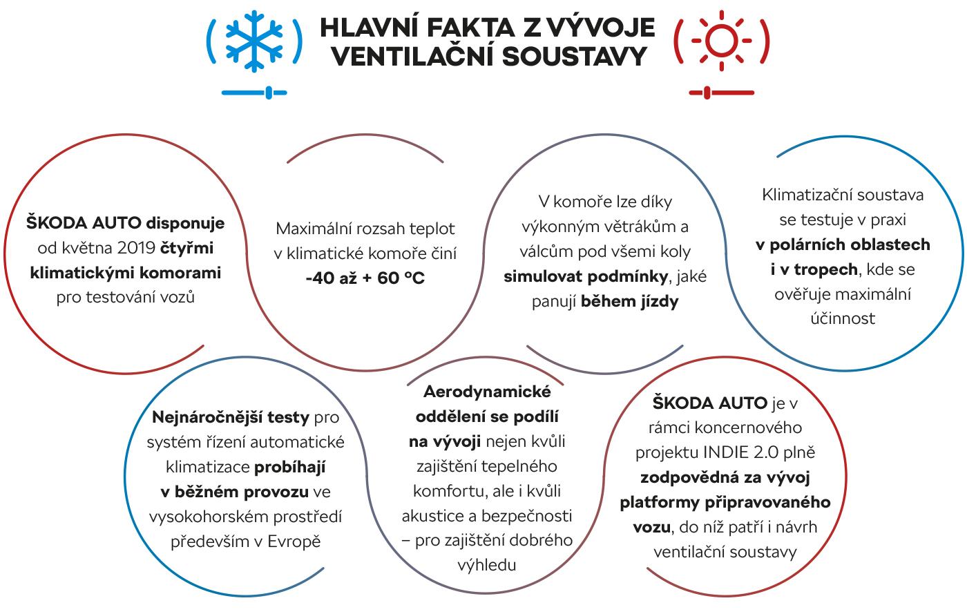 Hlavní fakta z vývoje ventilační soustavy