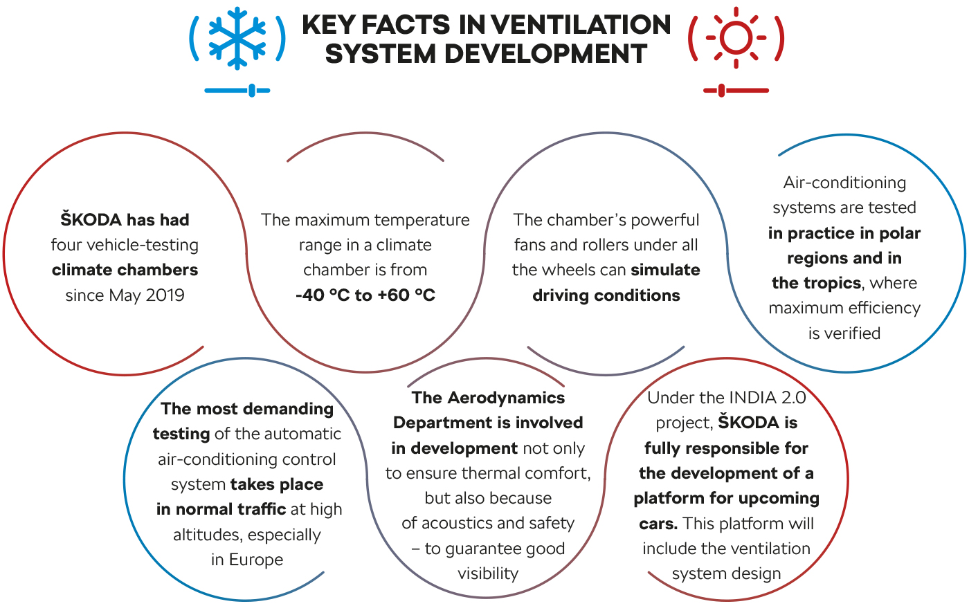 Key facts in ventilation system development