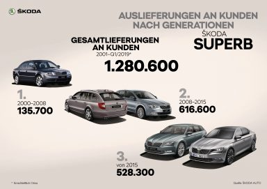 ŠKODA SUPERB Auslieferungen an Kunden nach Generationen