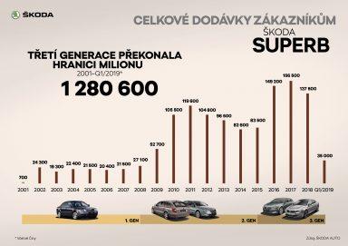ŠKODA SUPERB Celkové dodávky zákazníkům
