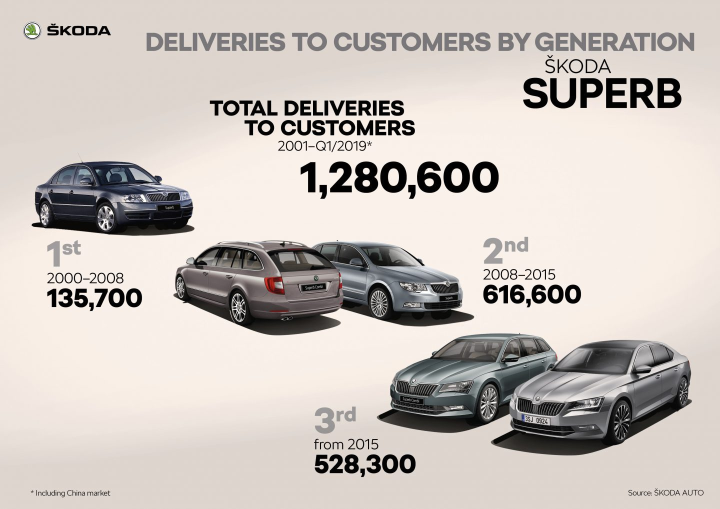 ŠKODA SUPERB Deliveries to customers by generation