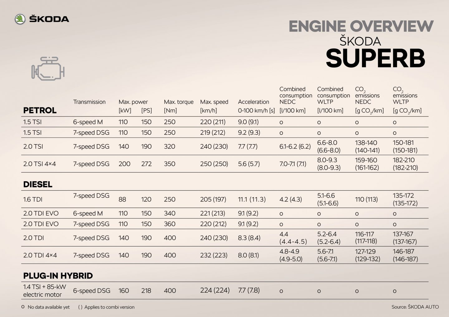ŠKODA SUPERB Engine overview
