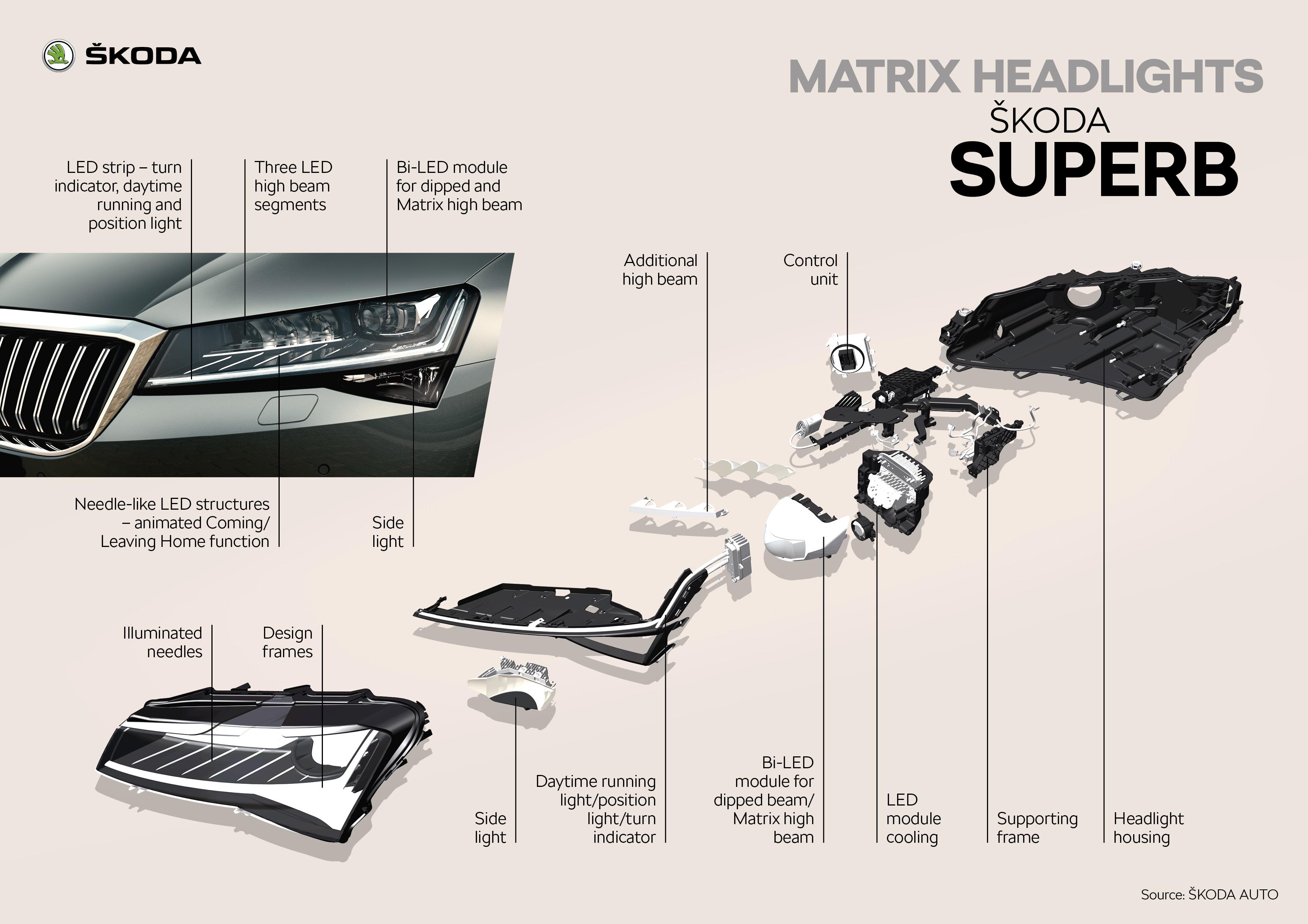 ŠKODA SUPERB Matrix headlights.