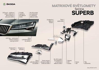 ŠKODA SUPERB Matrixové světlomety