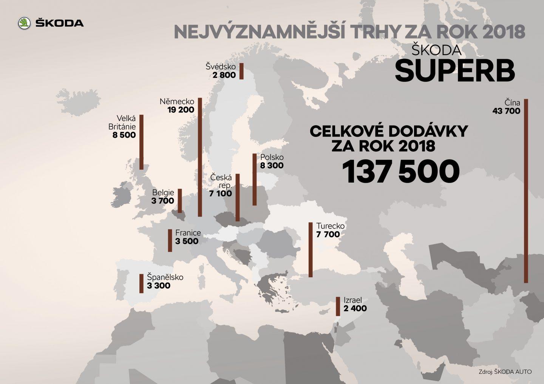 ŠKODA SUPERB Nejvýznamnější trhy za rok 2018