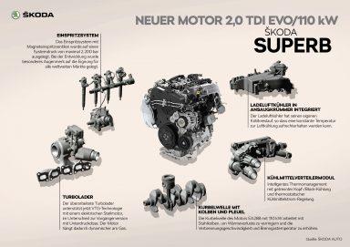 ŠKODA SUPERB Neuer Motor 110 kW 2,0 TDI EVO