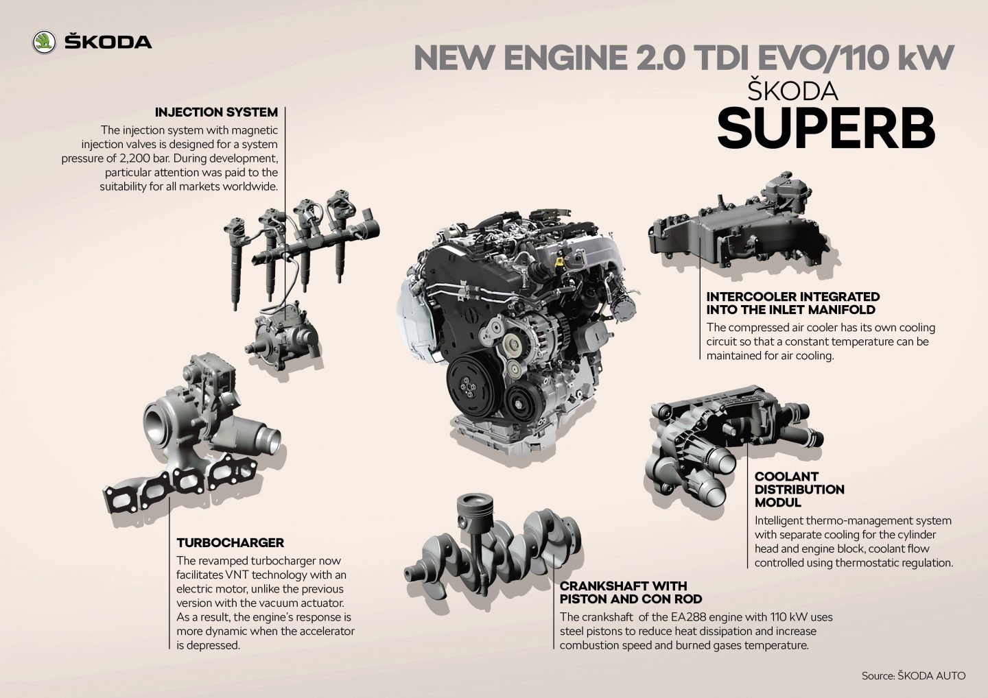 ŠKODA SUPERB New engine 110-kW 2.0 TDI EVO