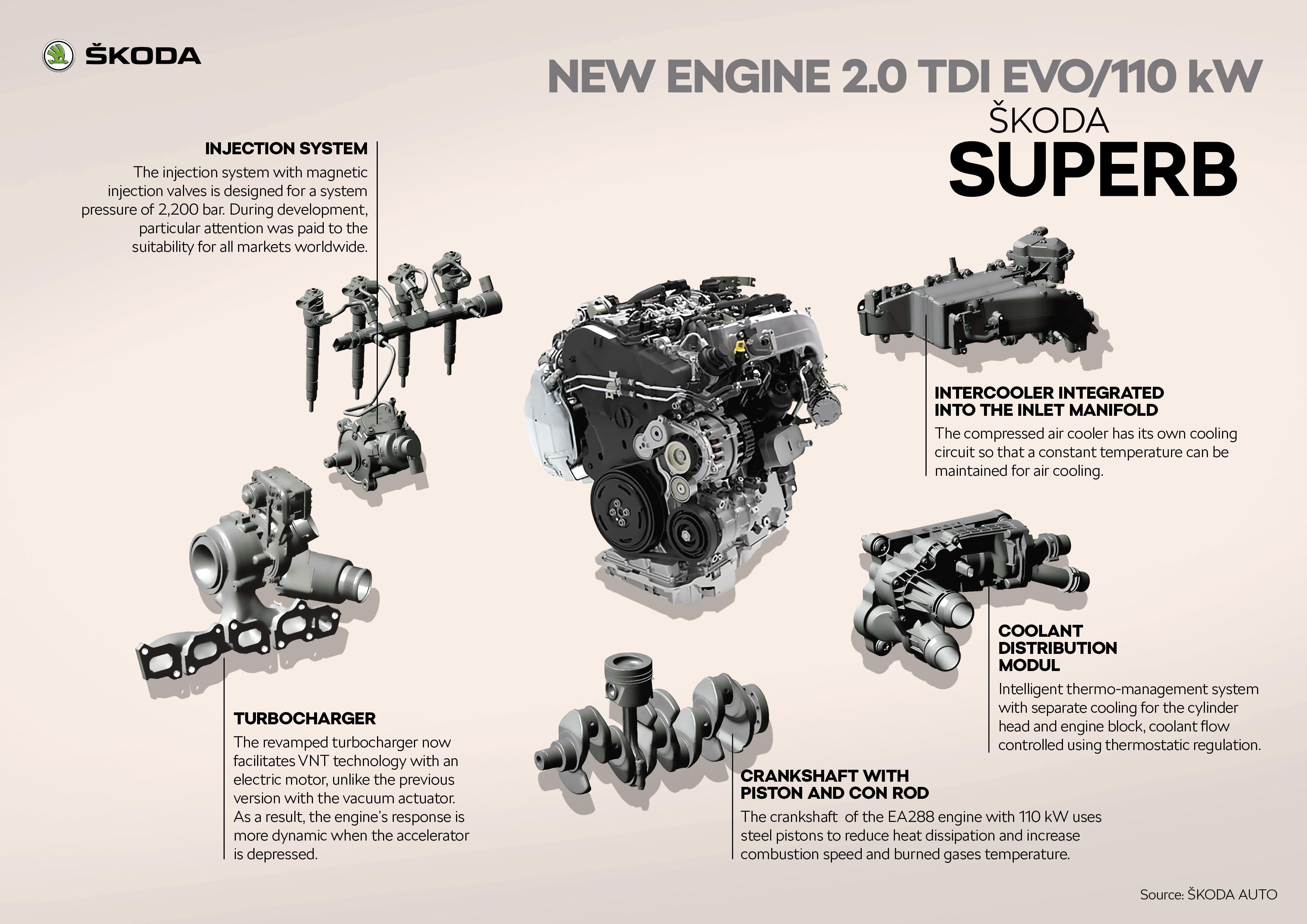ŠKODA SUPERB New engine 110-kW 2.0 TDI EVO