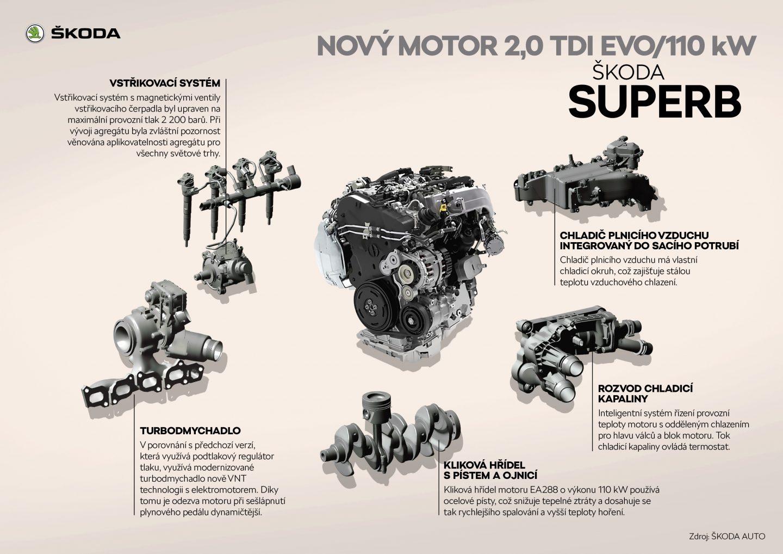 ŠKODA SUPERB Nový motor 2,0 TDI EVO/110 kW