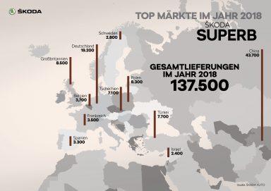 ŠKODA SUPERB Top Märkte im Jahr 2018