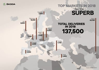 ŠKODA SUPERB Top markets in 2018