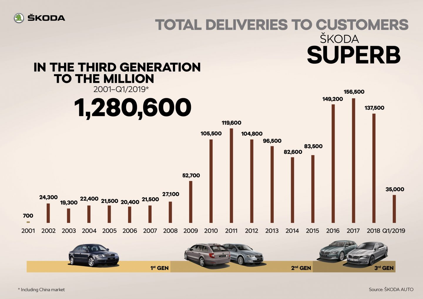 ŠKODA SUPERB Total deliveries to customers