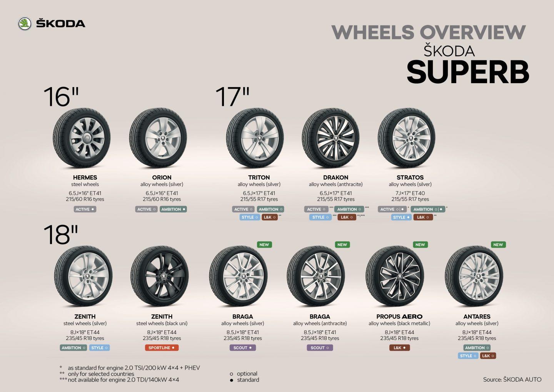 ŠKODA SUPERB Wheels overview.