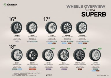ŠKODA SUPERB Wheels overview.