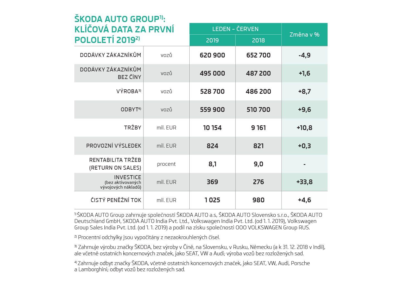ŠKODA AUTO v prvním pololetí roku 2019 zvýšila provozní výsledek a tržby