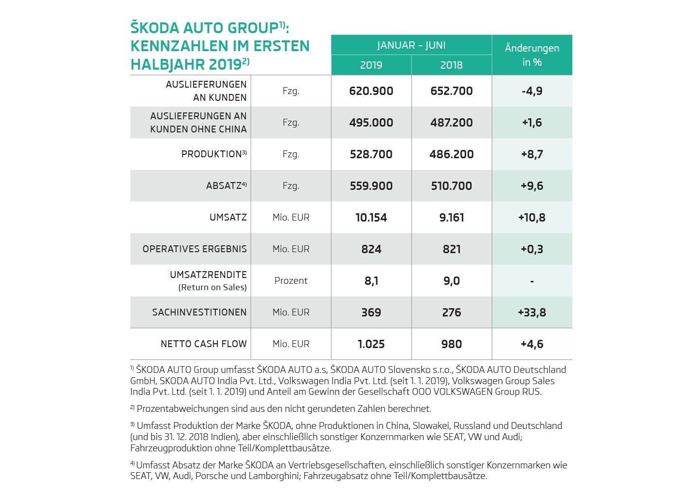 ŠKODA AUTO steigert im ersten Halbjahr 2019 Operatives Ergebnis und Umsatz