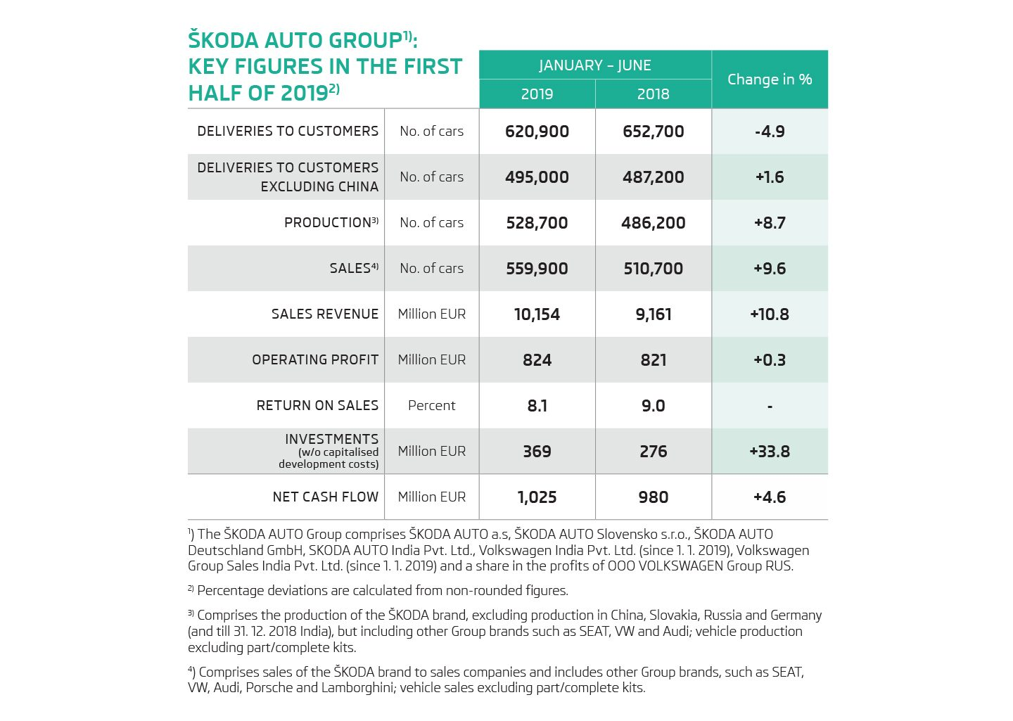 ŠKODA AUTO increases operating profit and sales revenue in first half of 2019