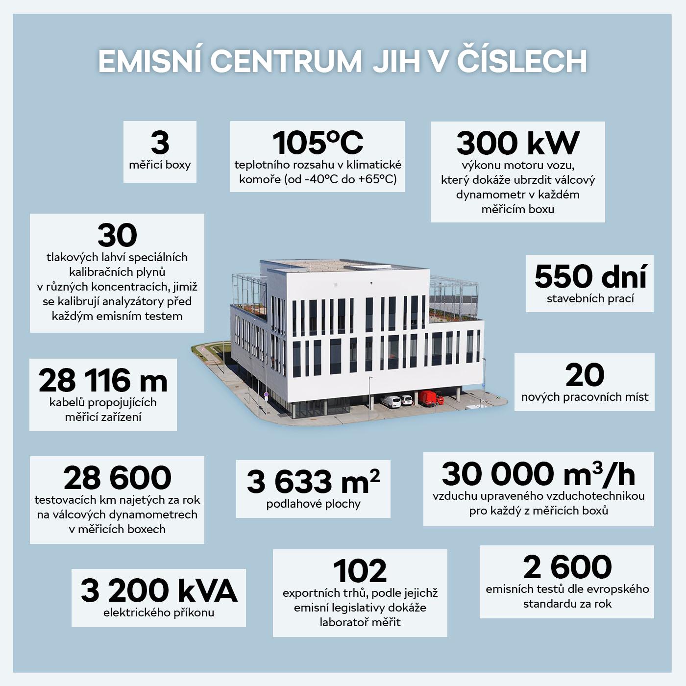 Emisní centrum v číslech