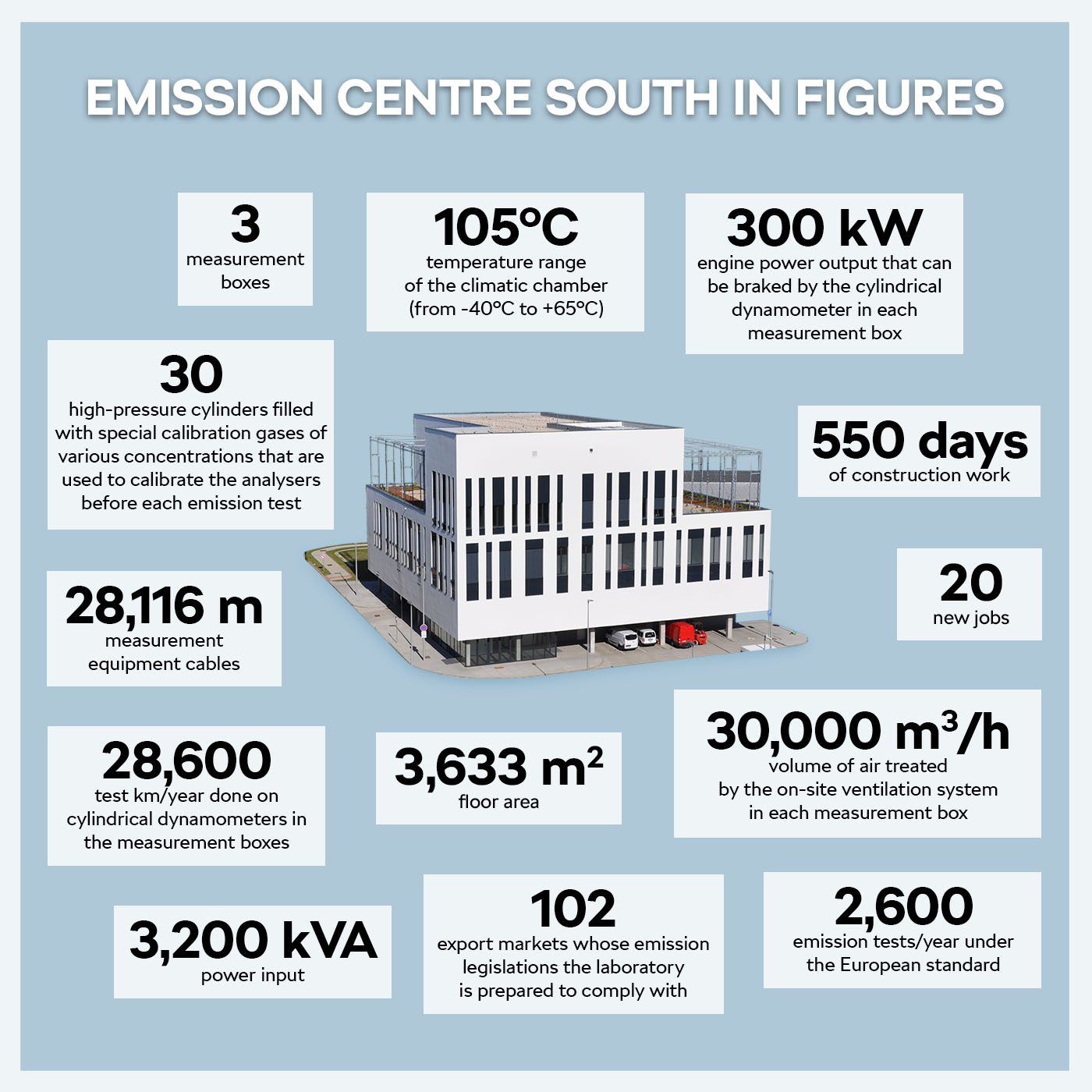 Emission Centre in Figures