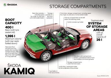 ŠKODA KAMIQ – Infographic