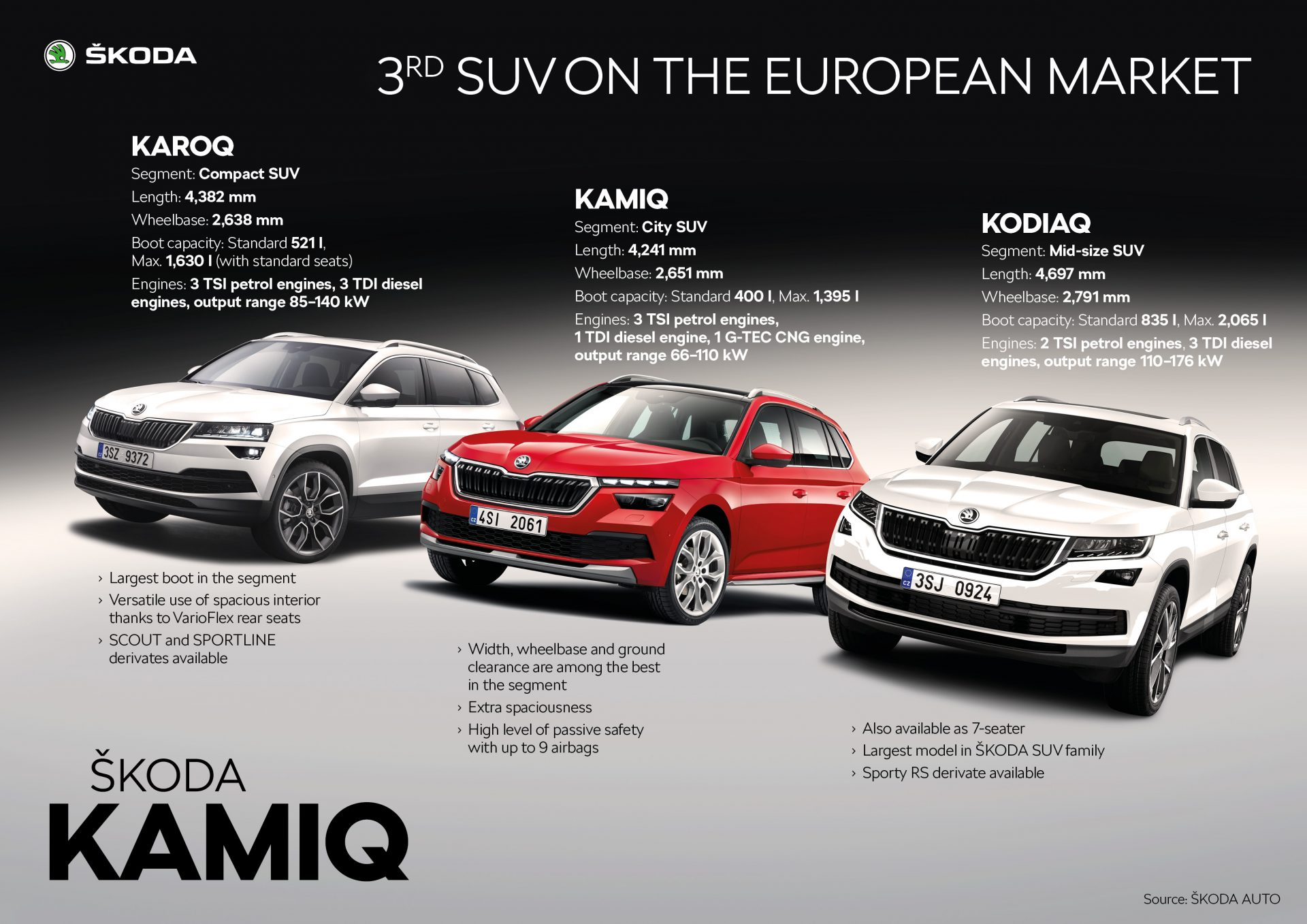 Skoda Kamiq: Test Drive - Review