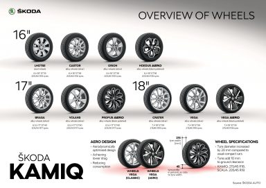 ŠKODA KAMIQ - Infographic