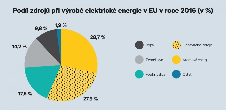 Podíl zdrojů v EU