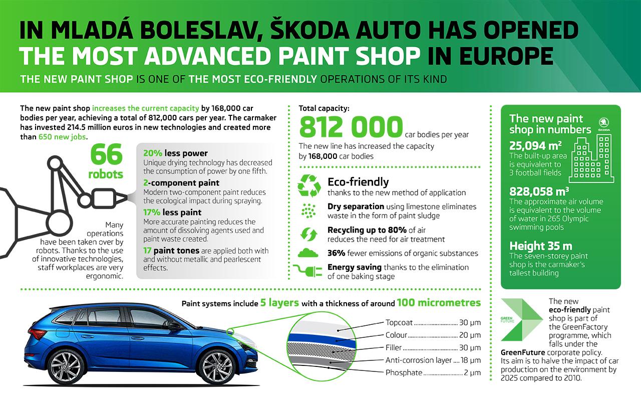 infografika_lakovna_1280x800-ENG