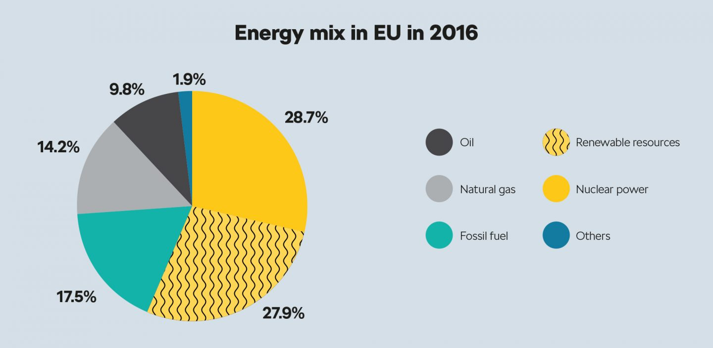 Energy mix in EU