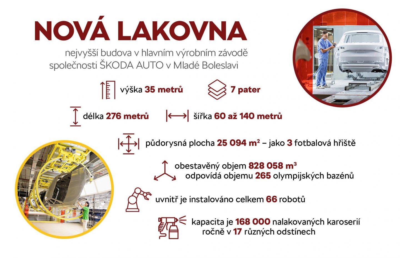Nová lakovna ŠKODA AUTO v Mladé Boleslavi