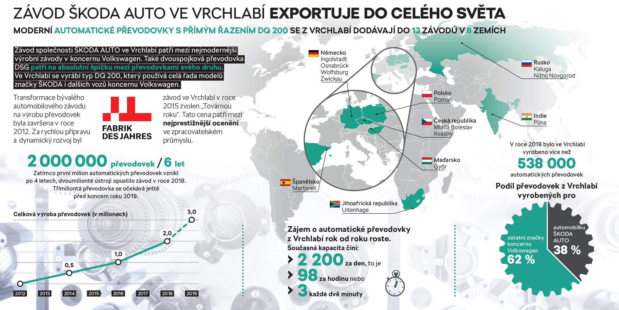 Vrchlabi-exportuje-do-celeho-sveta