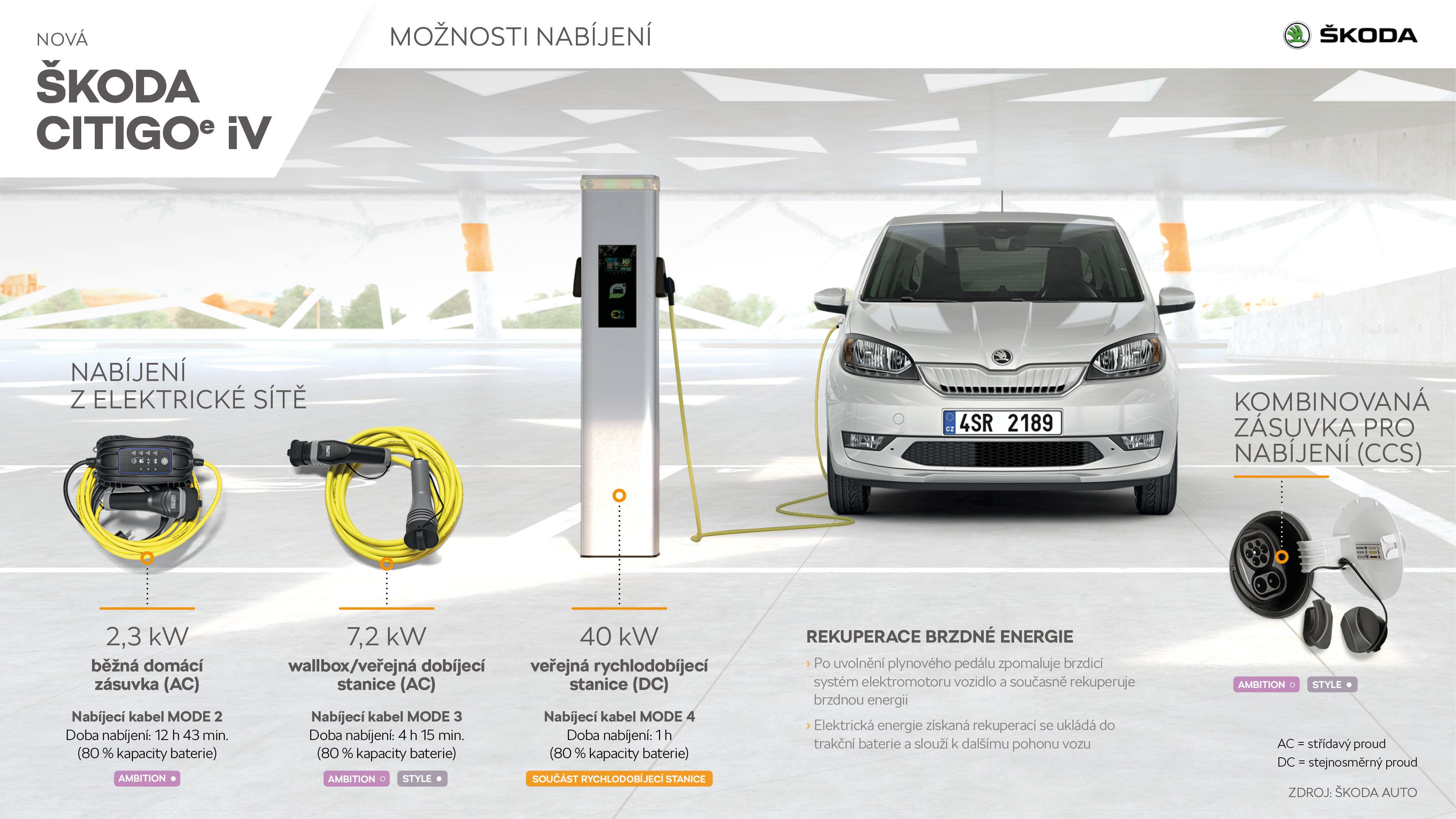 ŠKODACITIGOᵉiV - Infografika