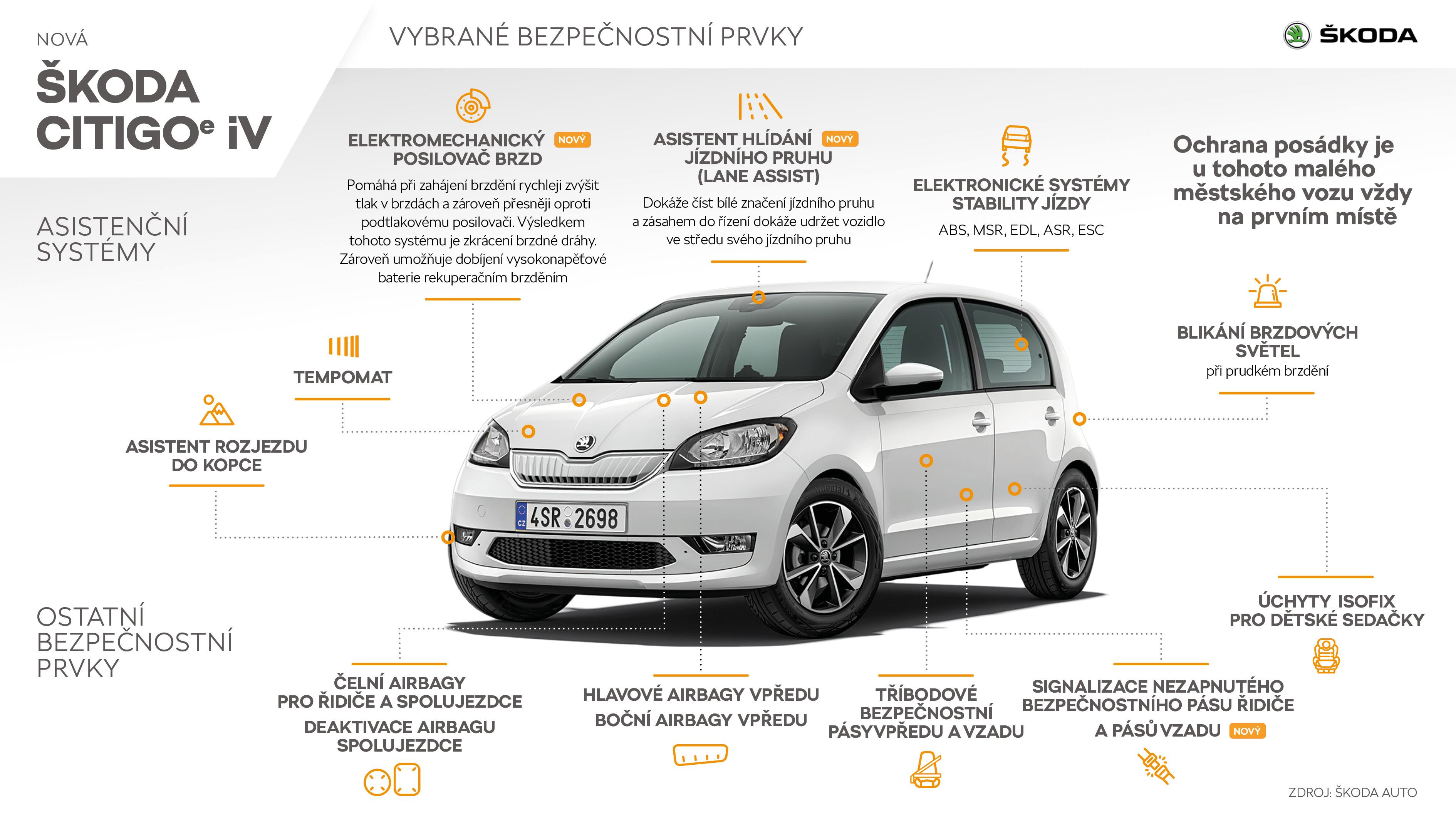 ŠKODACITIGOᵉ iV - Infografika